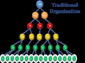 Trad Org Diagram