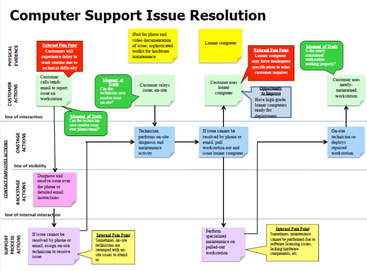 See the experience you are giving customers customerthink computer repaire service blueprint malvernweather Gallery