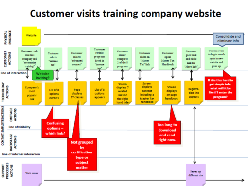 Visiting a training company website service blueprint