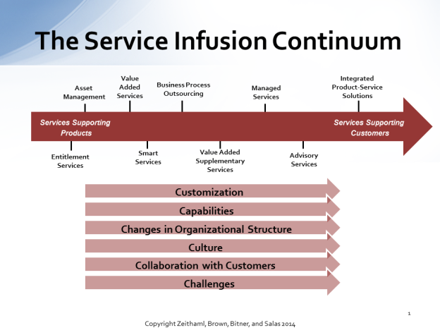 The Service Infusion Continuum