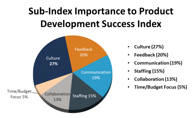 Sub-Index Importance to Product Development Success Index