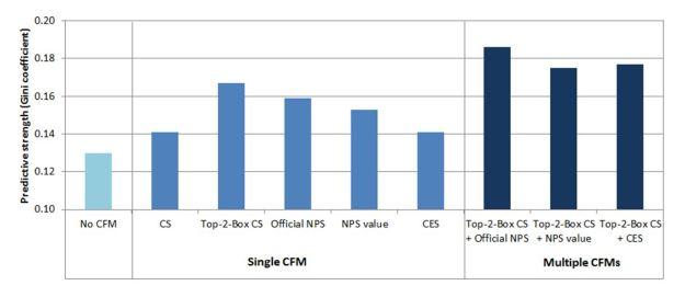 Predictive Strength of Customer Feedback Metrics