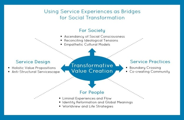 Service_Experience_as_Bridges_for_Social_Transformation