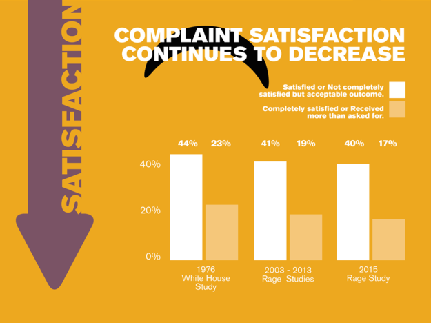 Complaint_satisfaction